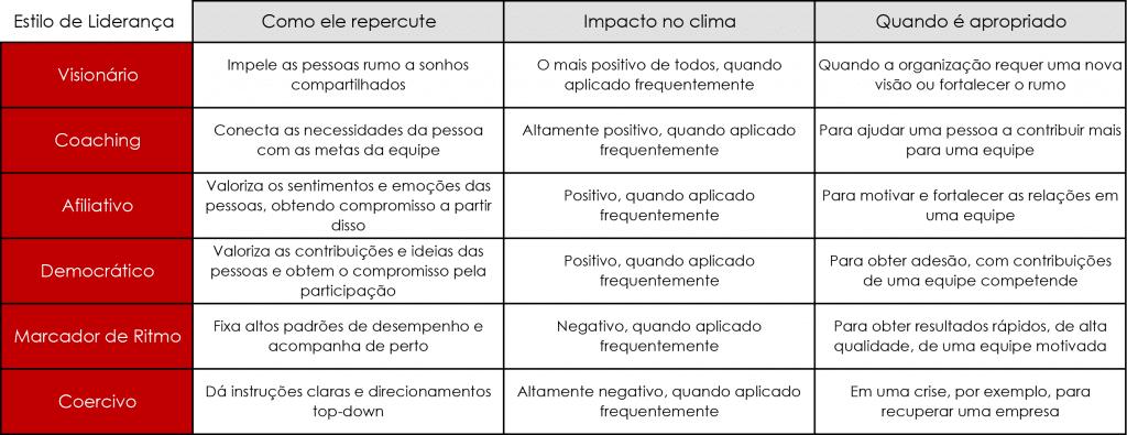 Tabela contendo os 6 estilos de liderança, segundo Daniel Goleman