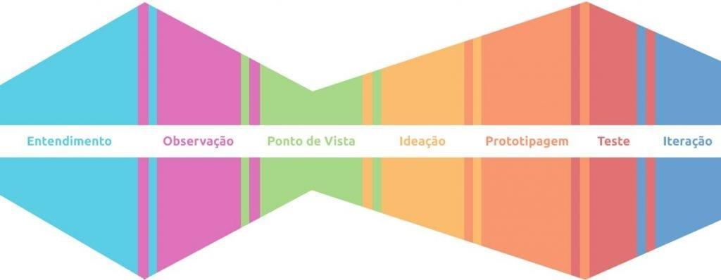Metodologias ágeis: design thinking