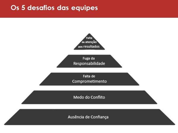relacionamento: 5 desafios das equipes