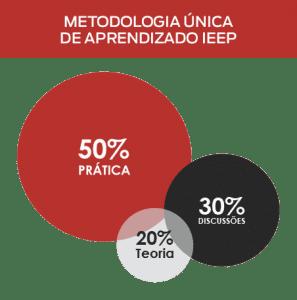A metodologia IEEP consiste em 50% de prática, 30% de troca de experiências e 20% de teoria