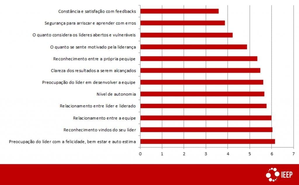 Desenvolvimento de lideranças: resultados da pesquisa