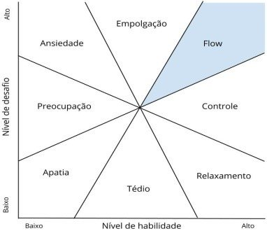 Esquema estado de flow