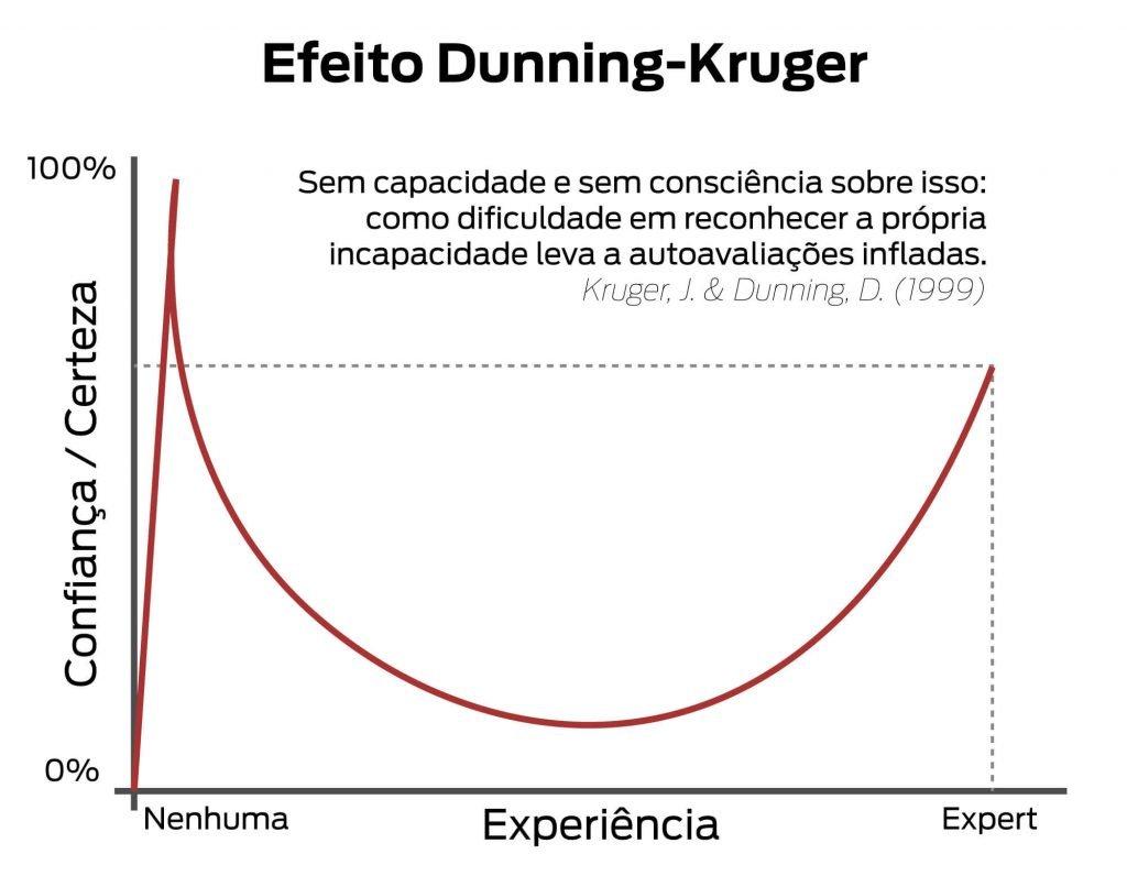 Efeito Dunning Kruger