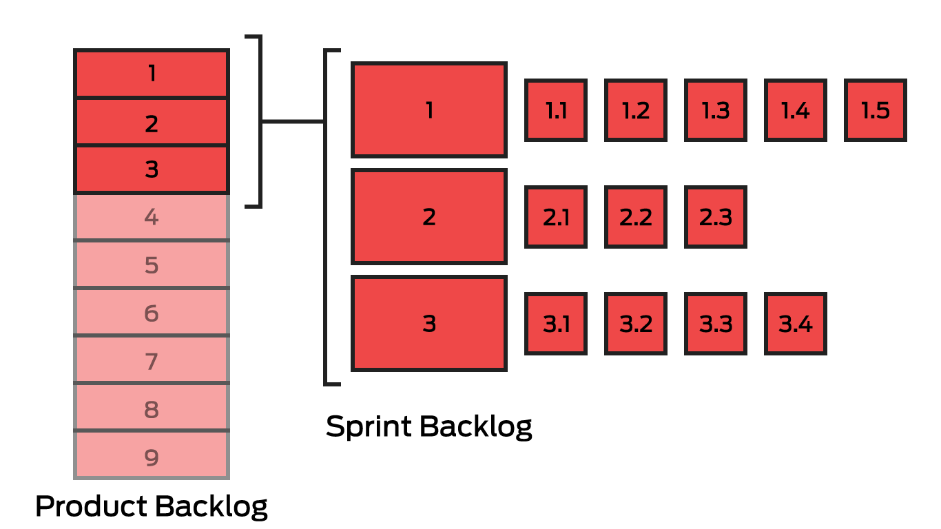 Product Backlog e Sprint Backlog