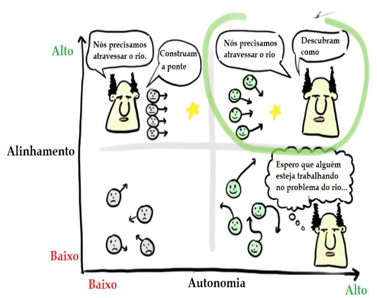 Alinhamento e Autonomia